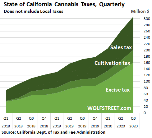 On Fumes Of Stimulus & Frustration: California Legal Cannabis Sales Explode 1
