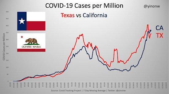 California Versus Texas 1