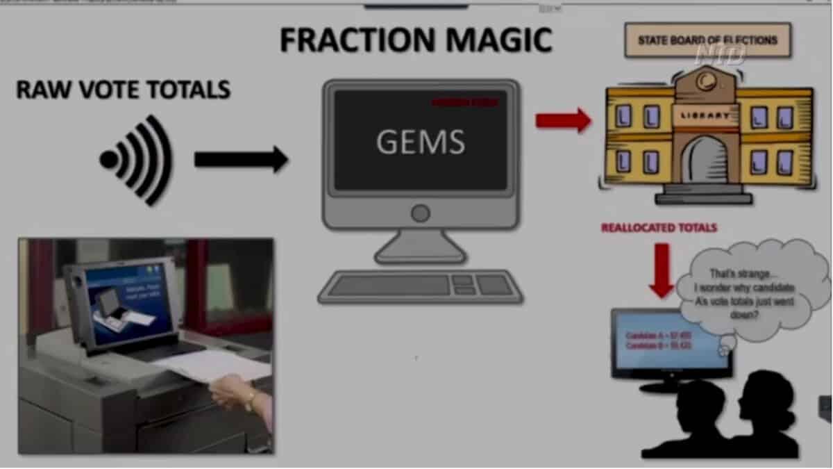 Programmer Demonstrates Vote Manipulation 1