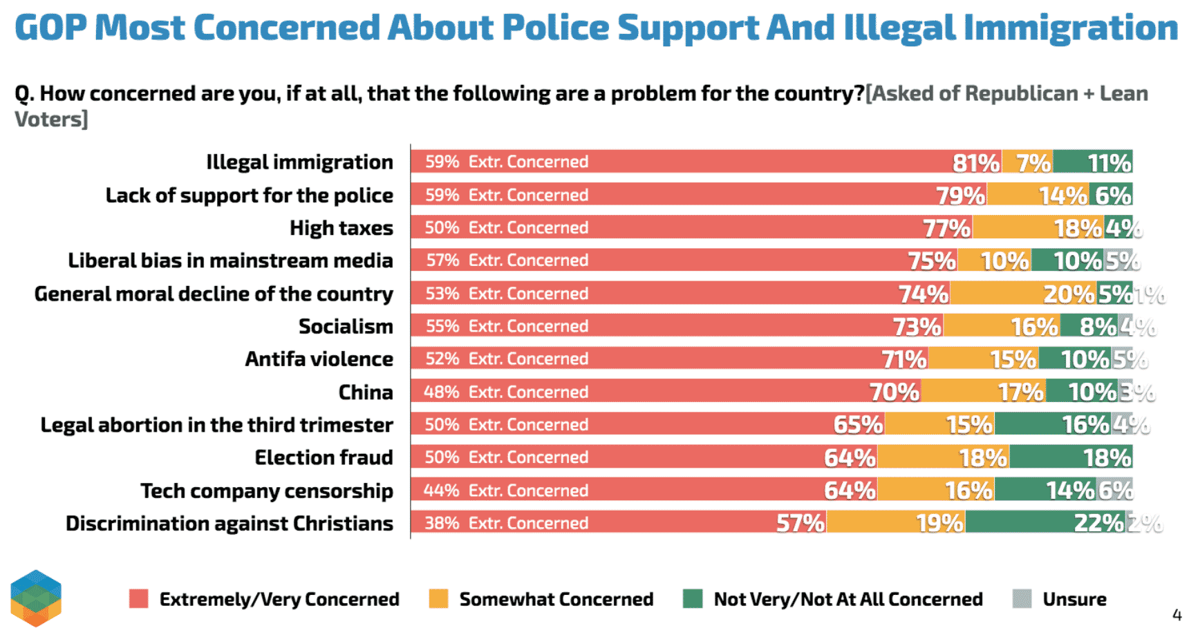 Survey: GOP Voters Are Most Concerned About Illegal Immigration to U.S. 1