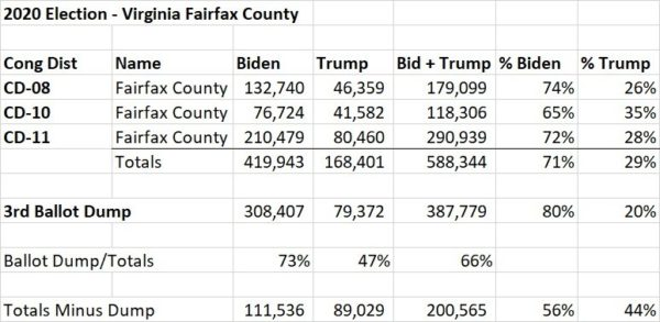 SUSPICIOUS: Late Night VA Ballot Drop Accounts for 73% Of All Biden Votes In Fairfax County 1