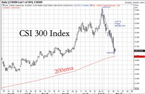 """China Censors """"Stock Market"""" From Popular Social Media Platform Amid Selloff 1"""