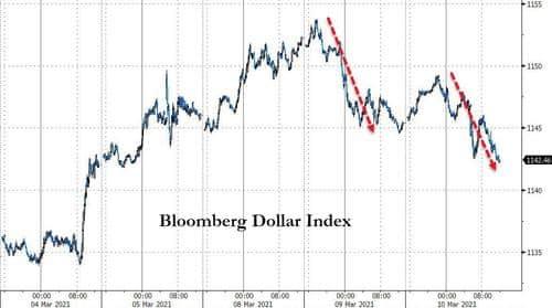 Stimmy Vote Sinks Dollar, Bids Bitcoin & Big-Caps To Record Highs 1