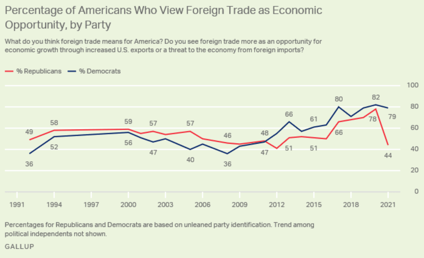 Gallup: Majority of Republican Voters View Foreign Trade as Threat to U.S. 1