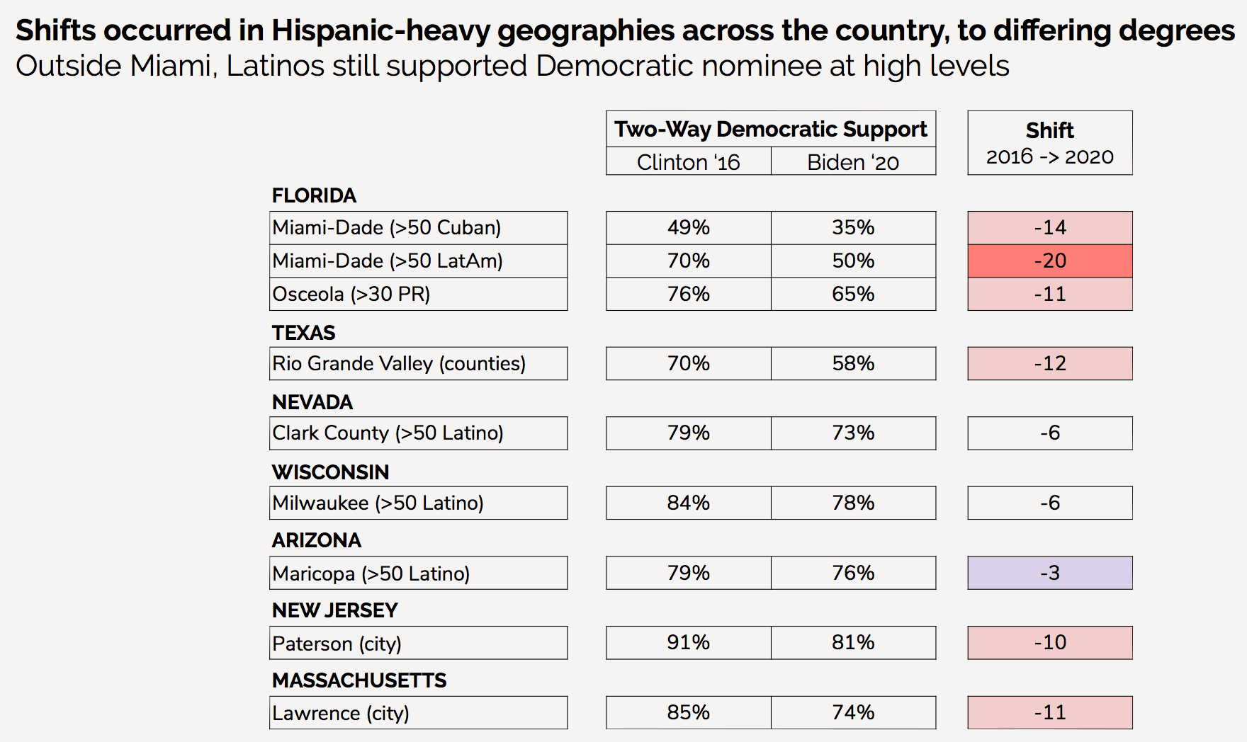 Data: Trump Surged Hispanic Support Mostly with First-Time Swing Voters 1