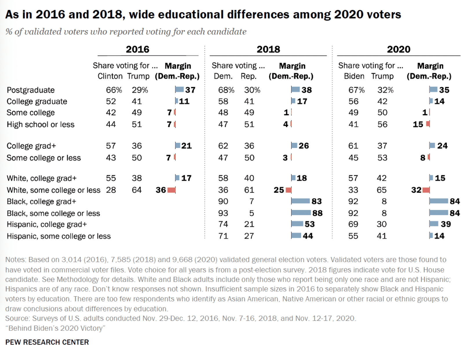 Pew Research: Trump Boosted Hispanic Support in 2020 Election, Lost Ground with Blue Collar White Men 1