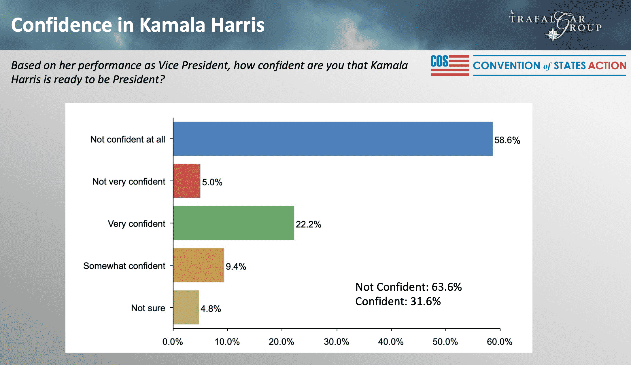 Poll: Majority Of Voters Don't Think Kamala Harris Has What It Takes To Replace Joe Biden If Needed 1